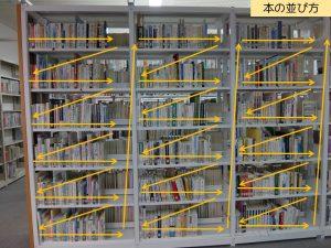 本の並び方